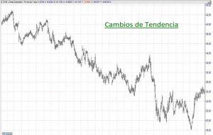 Detectar los cambios de tendencia
