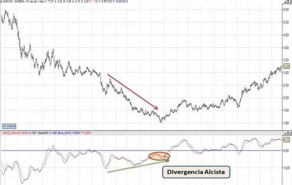 Tipos de divergencias en el mercado de valores