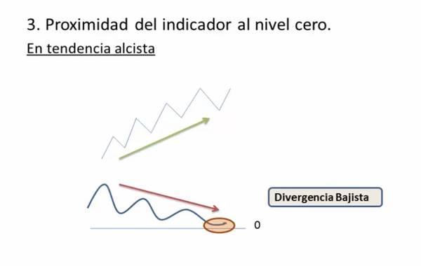 Importancia de las divergencias en la bolsa