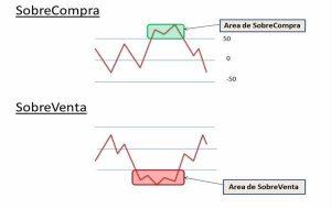 Interpretar el indicador CCI