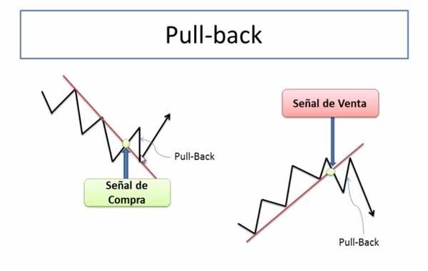 corte de la linea de tendencia y pull-back