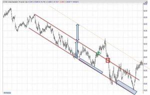estrategias de especulacion con los canales de tendencia